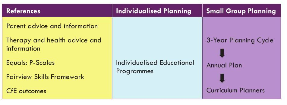 schools-planning-approach